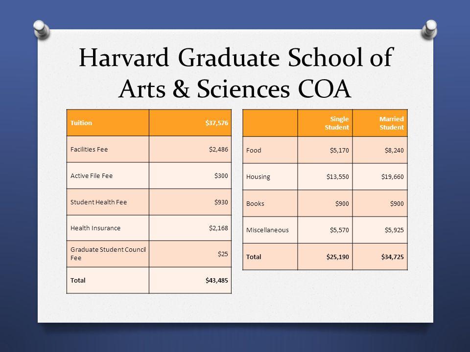 Harvard Graduate School of Arts & Sciences COA Tuition$37,576 Facilities Fee$2,486 Active File Fee$300 Student Health Fee$930 Health Insurance$2,168 G