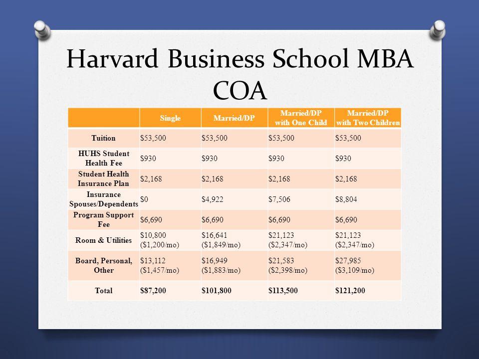 Harvard Business School MBA COA SingleMarried/DP Married/DP with One Child Married/DP with Two Children Tuition$53,500 HUHS Student Health Fee $930 St