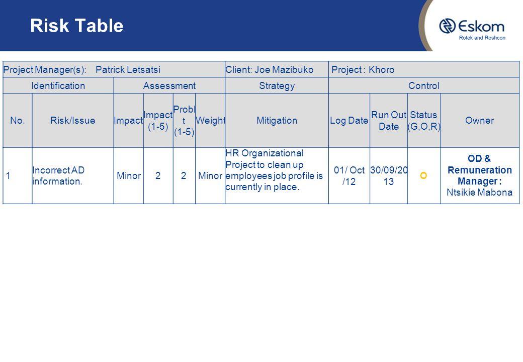 Risk Table Project Manager(s): Patrick LetsatsiClient: Joe Mazibuko Project : Khoro IdentificationAssessmentStrategyControl No.Risk/IssueImpact (1-5)