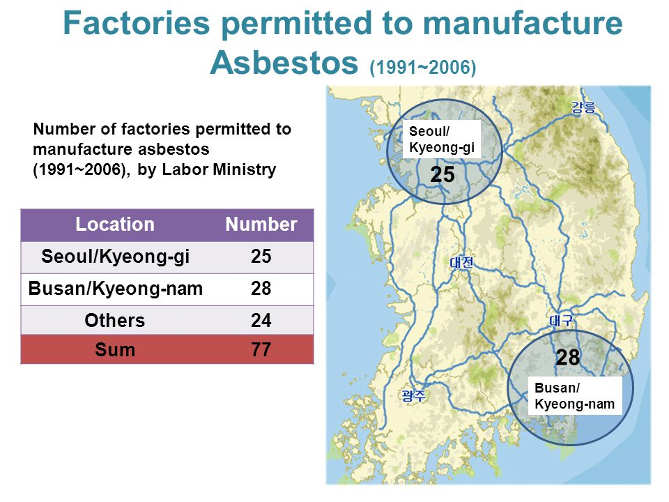 Factories permitted to manufacture Asbestos (1991~2006) LocationNumber Seoul/Kyeong-gi25 Busan/Kyeong-nam28 Others24 Sum77 Number of factories permitted to manufacture asbestos (1991~2006), by Labor Ministry 25 Seoul/ Kyeong-gi 28 Busan/ Kyeong-nam