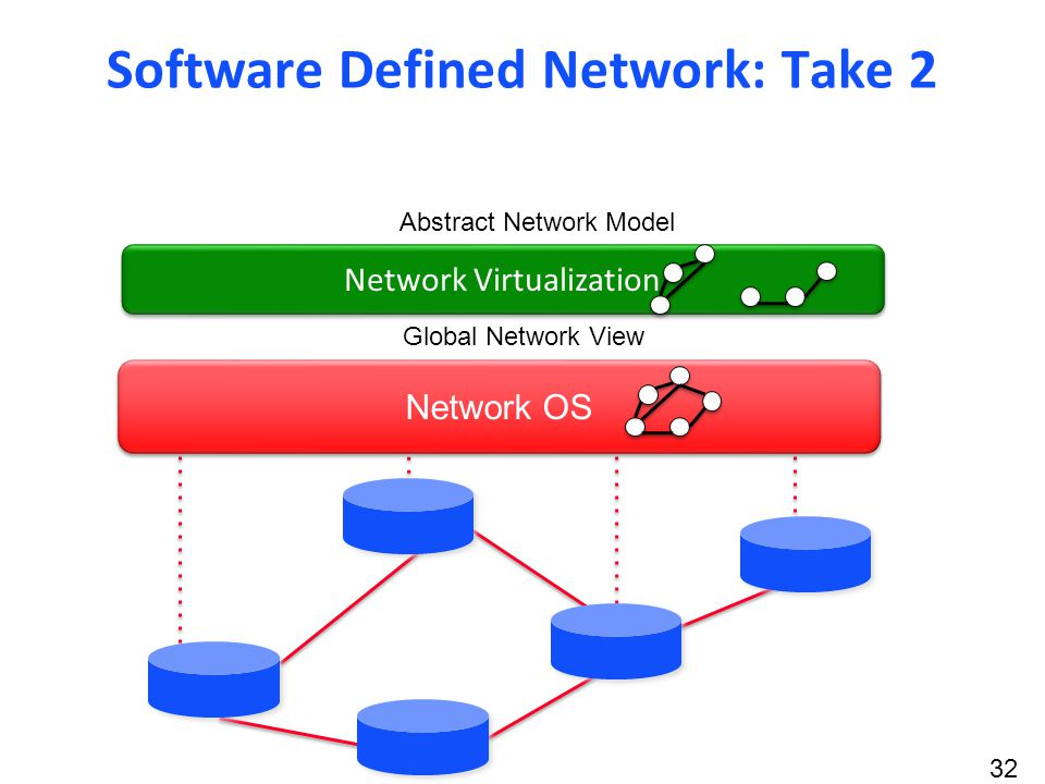 32 Network OS Global Network View Abstract Network Model Control Program Network Virtualization Software Defined Network: Take 2