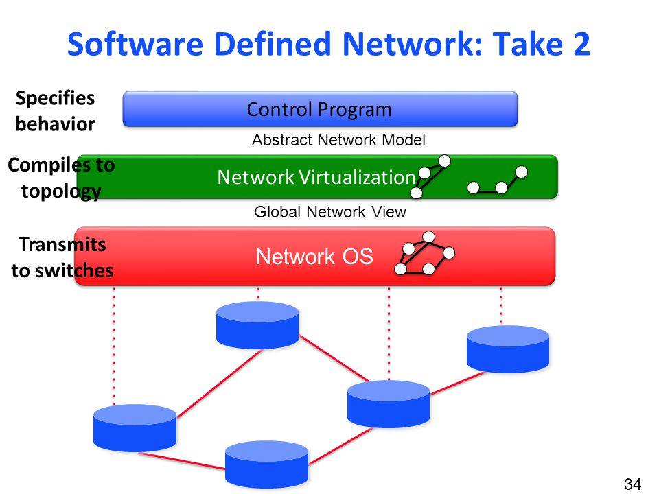 34 Network OS Global Network View Abstract Network Model Control Program Network Virtualization Software Defined Network: Take 2 Specifies behavior Compiles to topology Transmits to switches