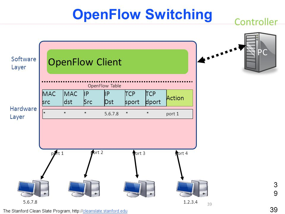 39 OpenFlow Switching 39 The Stanford Clean Slate Program, http://cleanslate.stanford.edu Controller PC Hardware Layer Software Layer OpenFlow Table MAC src MAC dst IP Src IP Dst TCP sport TCP dport Action OpenFlow Client **5.6.7.8***port 1 port 4port 3 port 2 port 1 1.2.3.45.6.7.8 39