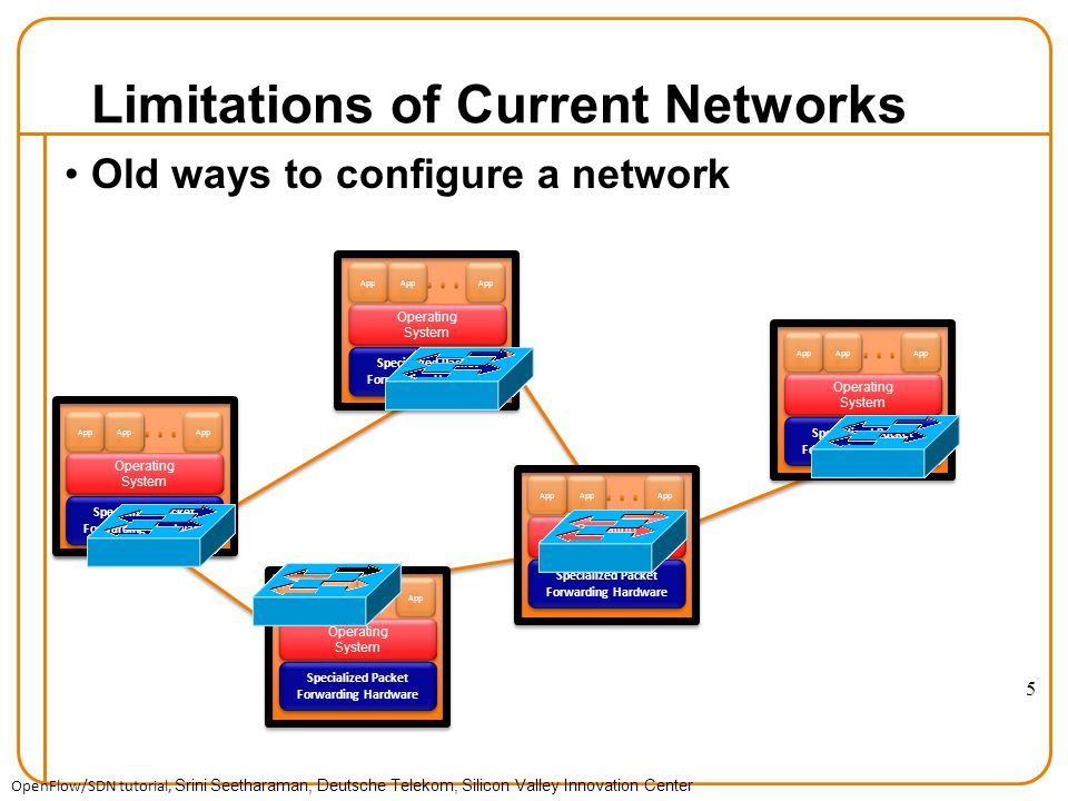 Old ways to configure a network Limitations of Current Networks Specialized Packet Forwarding Hardware App Specialized Packet Forwarding Hardware App Specialized Packet Forwarding Hardware App Specialized Packet Forwarding Hardware App Specialized Packet Forwarding Hardware Operating System Operating System Operating System Operating System Operating System Operating System Operating System Operating System Operating System Operating System App OpenFlow/SDN tutorial, Srini Seetharaman, Deutsche Telekom, Silicon Valley Innovation Center 5