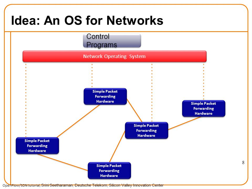 Idea: An OS for Networks Simple Packet Forwarding Hardware Network Operating System Control Programs OpenFlow/SDN tutorial, Srini Seetharaman, Deutsche Telekom, Silicon Valley Innovation Center 8