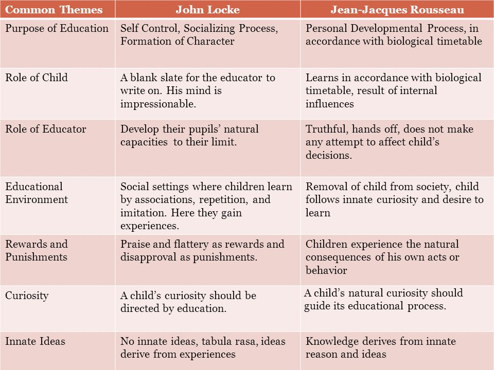 Common Themes  Purpose of Education  Role of Child  Role of Educator  Educational Environment  Rewards and Punishments  Curiosity  Innate Ideas