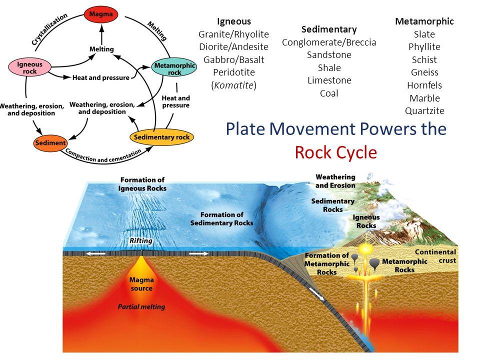 Plate Movement Powers the Rock Cycle Igneous Granite/Rhyolite Diorite/Andesite Gabbro/Basalt Peridotite (Komatite) Sedimentary Conglomerate/Breccia Sandstone Shale Limestone Coal Metamorphic Slate Phyllite Schist Gneiss Hornfels Marble Quartzite