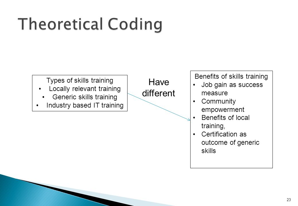 23 Types of skills training Locally relevant training Generic skills training Industry based IT training Benefits of skills training Job gain as succe