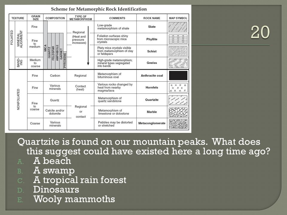 Quartzite is found on our mountain peaks.