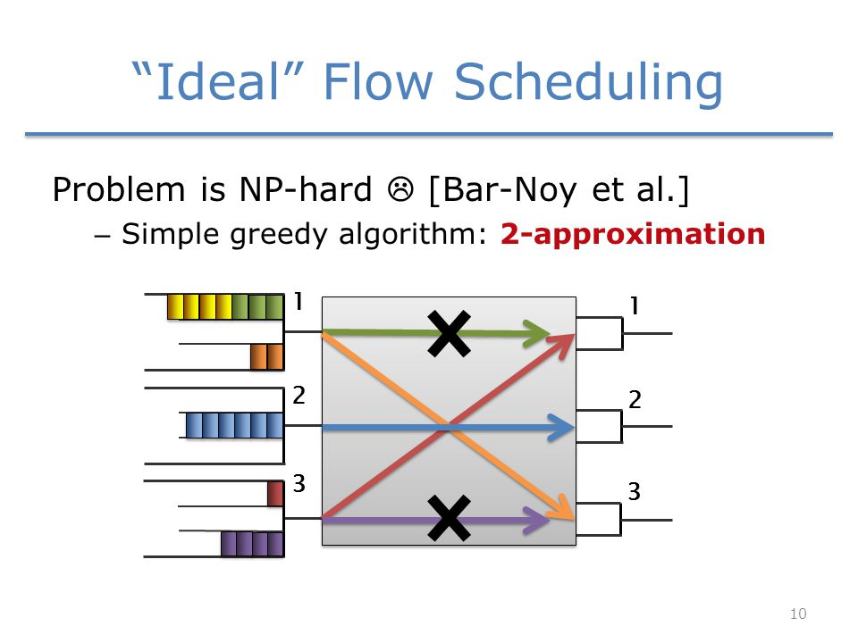 Ideal Flow Scheduling Problem is NP-hard  [Bar-Noy et al.] – Simple greedy algorithm: 2-approximation 1 2 3 1 2 3 10