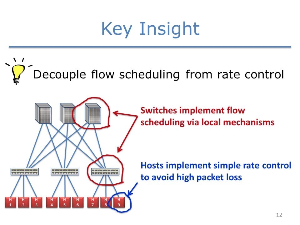 Key Insight 12 Decouple flow scheduling from rate control H1H1 H1H1 H2H2 H2H2 H3H3 H3H3 H4H4 H4H4 H5H5 H5H5 H6H6 H6H6 H7H7 H7H7 H8H8 H8H8 H9H9 H9H9 Switches implement flow scheduling via local mechanisms Hosts implement simple rate control to avoid high packet loss