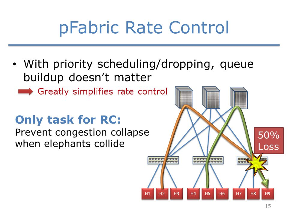 pFabric Rate Control With priority scheduling/dropping, queue buildup doesn't matter Greatly simplifies rate control H1 H2 H3 H4 H5 H6 H7 H8 H9 50% Loss Only task for RC: Prevent congestion collapse when elephants collide 15