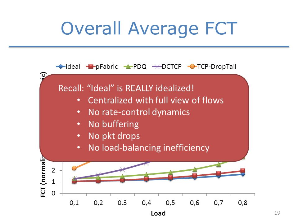 19 Overall Average FCT Recall: Ideal is REALLY idealized.