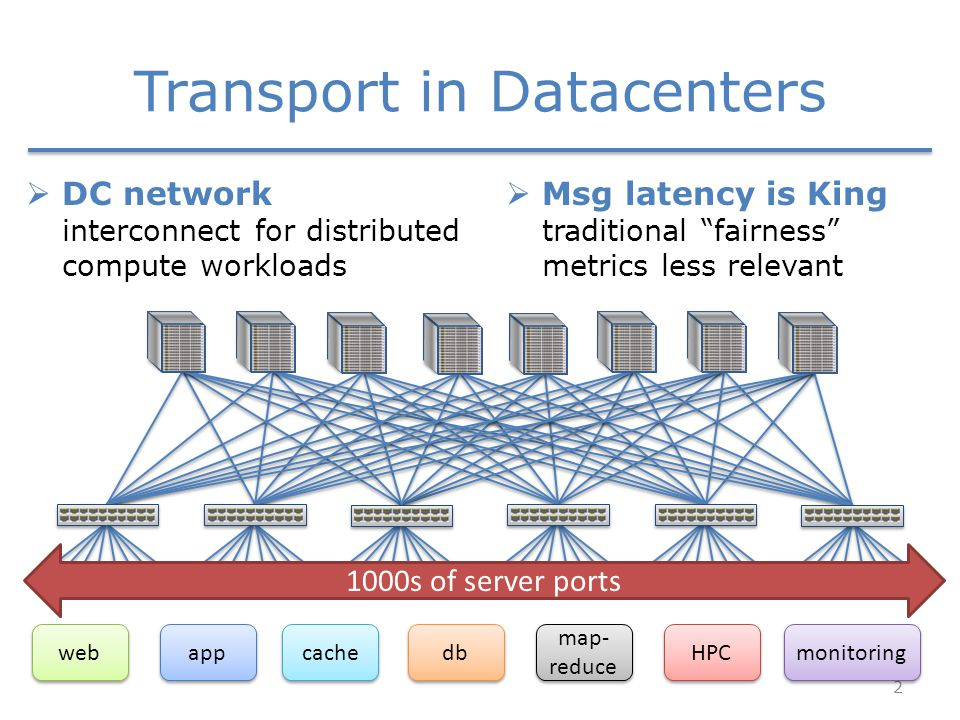 Transport in Datacenters 2 1000s of server ports  DC network interconnect for distributed compute workloads  Msg latency is King traditional fairness metrics less relevant web app db map- reduce HPC monitoring cache