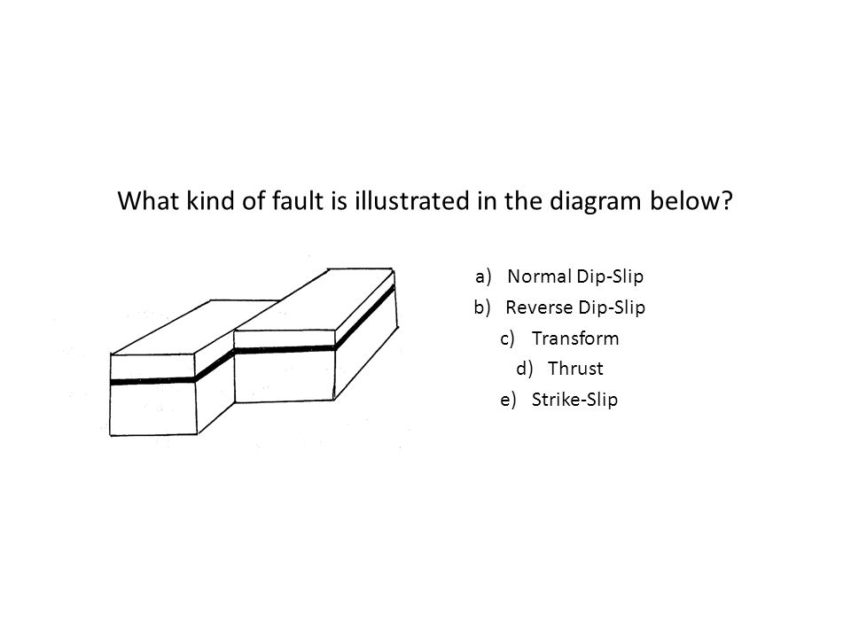 What kind of fault is illustrated in the diagram below.