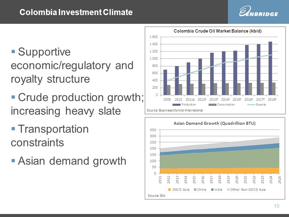 Colombia Investment Climate 10 Source: EIA  Supportive economic/regulatory and royalty structure  Crude production growth; increasing heavy slate  Transportation constraints  Asian demand growth Colombia Crude Oil Market Balance (kb/d) Source: Business Monitor International
