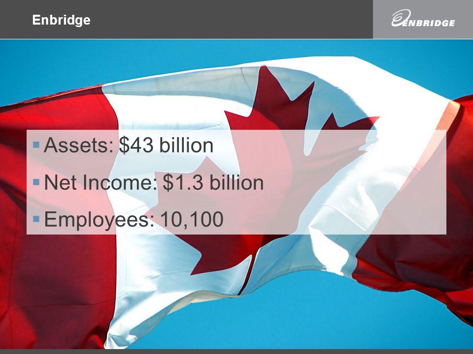 Enbridge  Assets: $43 billion  Net Income: $1.3 billion  Employees: 10,100