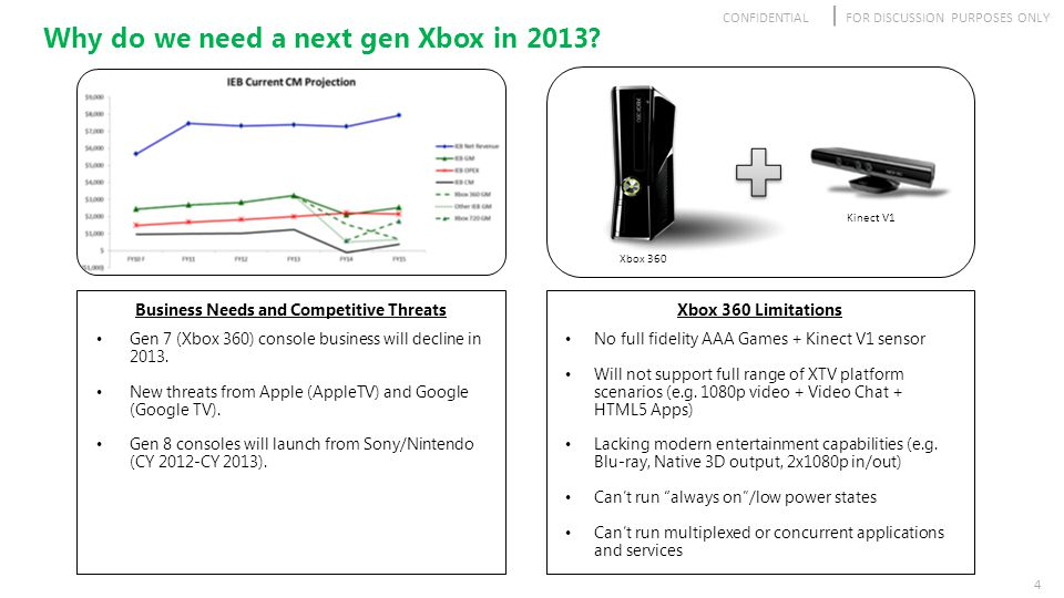 CONFIDENTIALFOR DISCUSSION PURPOSES ONLY 4 Business Needs and Competitive Threats Gen 7 (Xbox 360) console business will decline in 2013. New threats