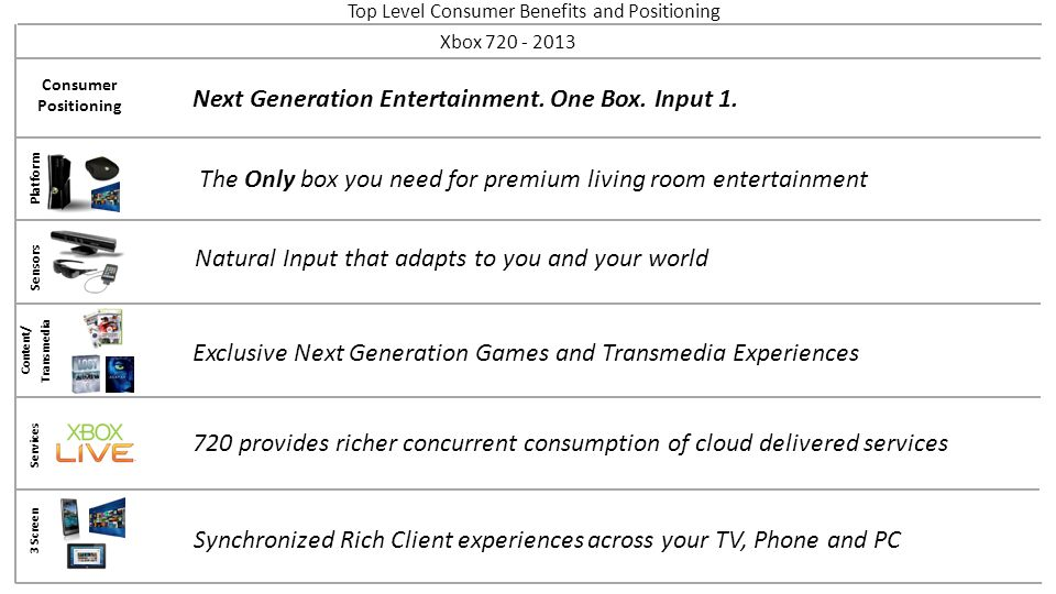 Top Level Consumer Benefits and Positioning Platform Sensors Content/ Transmedia Services 3 Screen Xbox 720 - 2013 Consumer Positioning Natural Input