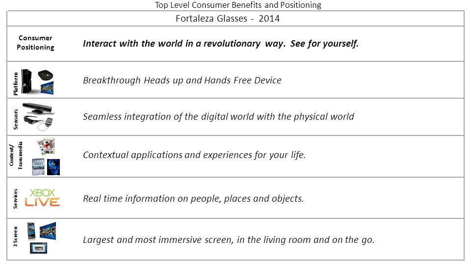 Top Level Consumer Benefits and Positioning Platform Sensors Content/ Transmedia Services 3 Screen Fortaleza Glasses - 2014 Consumer Positioning Seaml