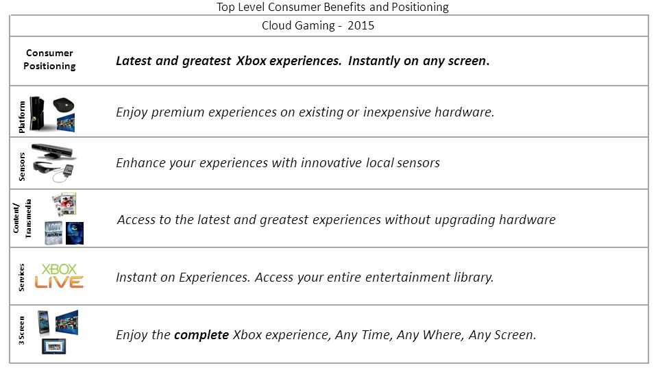 Top Level Consumer Benefits and Positioning Platform Sensors Content/ Transmedia Services 3 Screen Cloud Gaming - 2015 Consumer Positioning Enhance yo