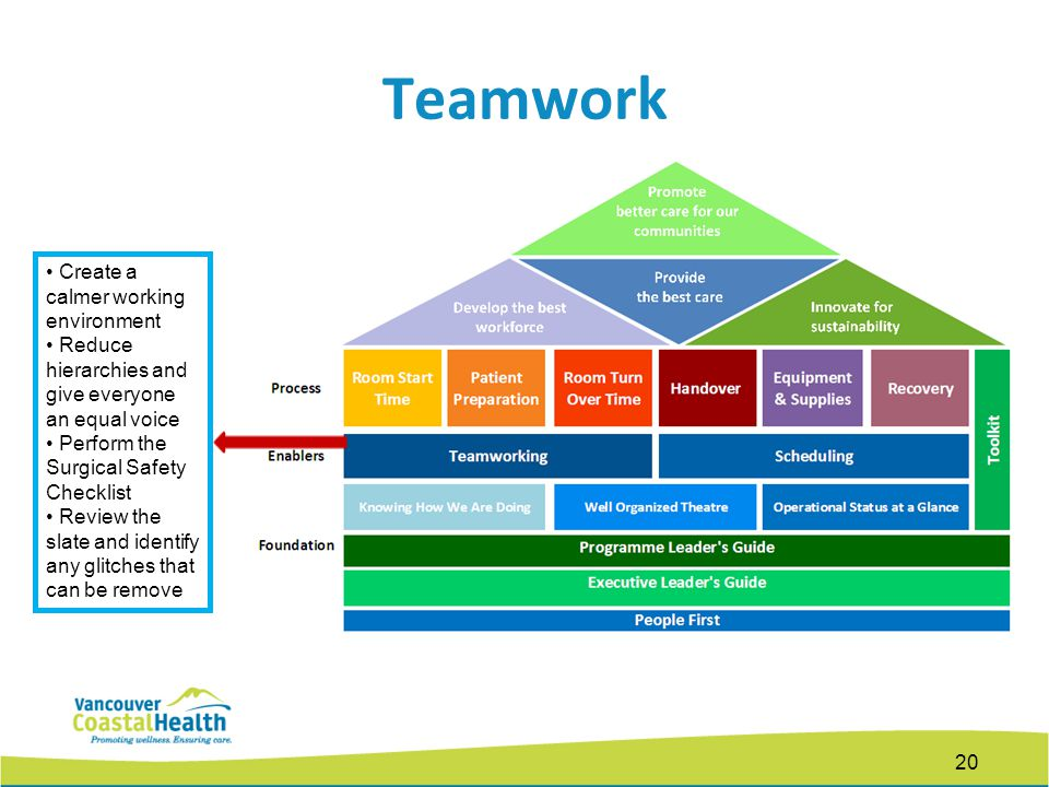 Teamwork 20 Create a calmer working environment Reduce hierarchies and give everyone an equal voice Perform the Surgical Safety Checklist Review the slate and identify any glitches that can be remove