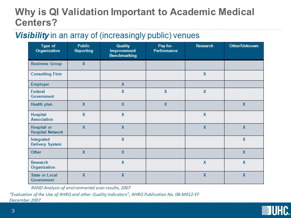 ® Predictive Value of PSI 11 Benchmarking Project Experience – Chart Review 90% of cases had accurate coding Hospitalization not elective in 5% Inaccurate diagnosis, procedure codes in 3% 83% of cases represented true PRF DiagnosisDiagnosis orAddition of OnlyProcedureDx 518.5 Sensitivity19%63%*67% PPV74%68%66% * p<0.05 Romano et al., Health Serv Res, 2009