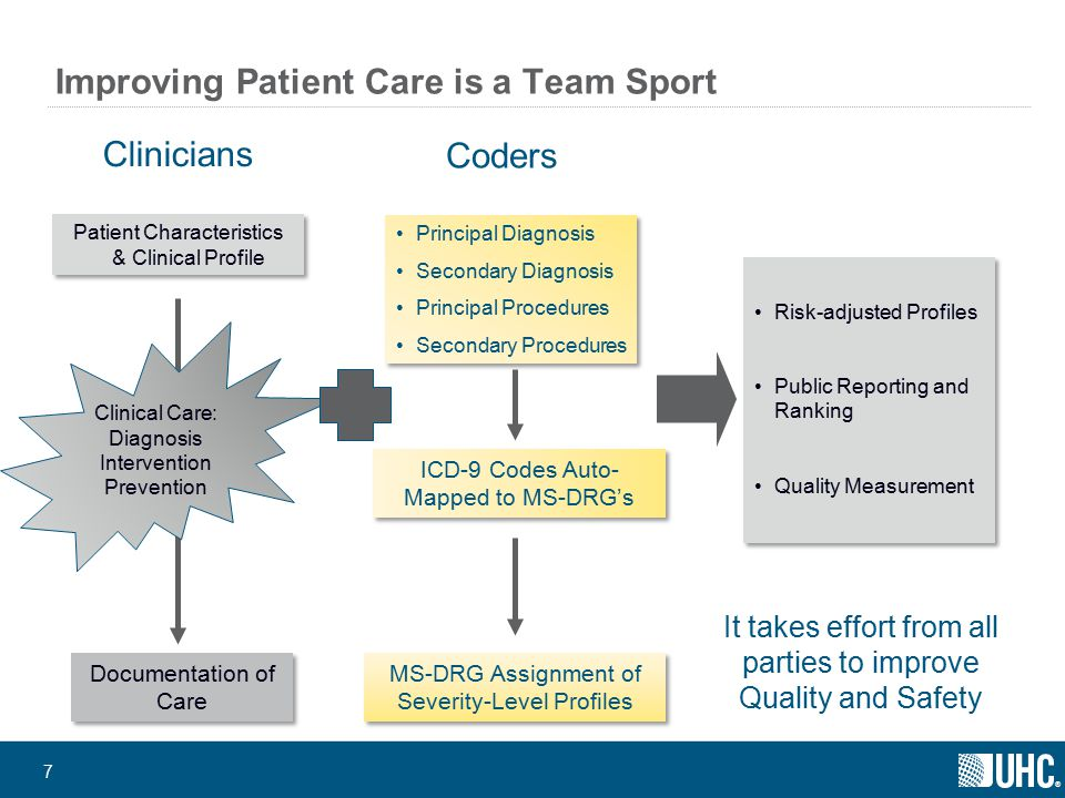 ® 18 VTE Benchmarking Project – Data Collection Tool: Outcomes Validation concludes with administrative data QI measure patient selection: numerator