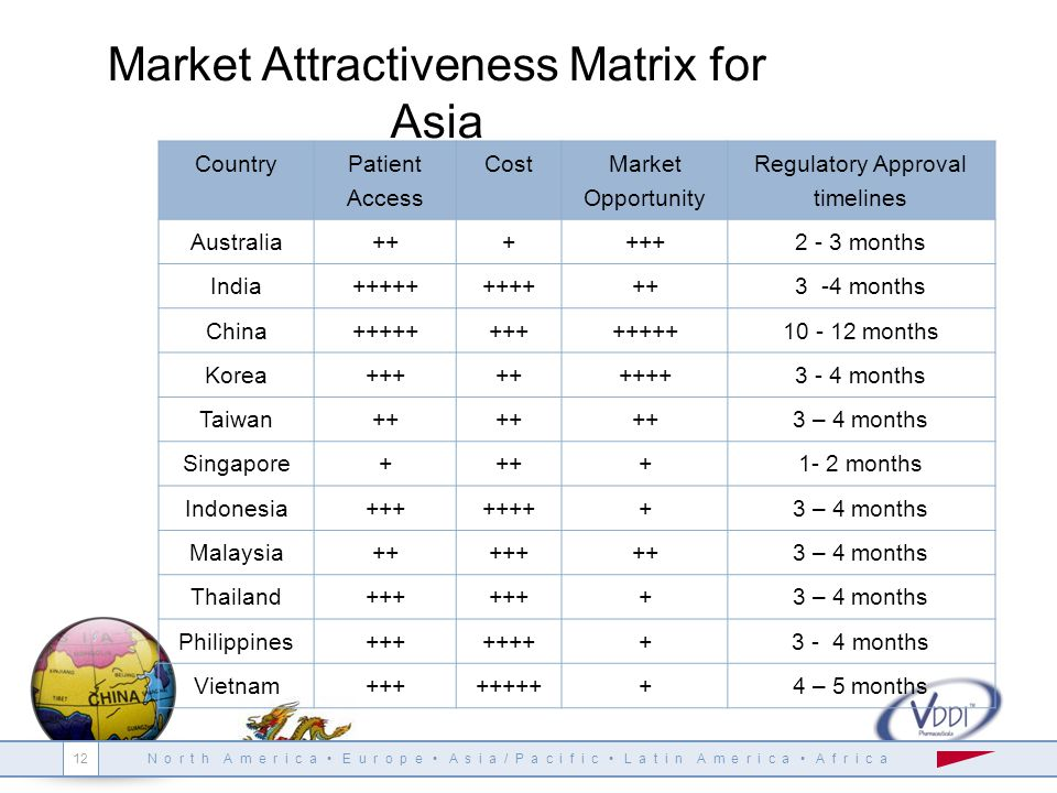 N o r t h A m e r i c a E u r o p e A s i a / P a c i f i c L a t i n A m e r i c a A f r i c a Market Attractiveness Matrix for Asia Country Patient Access Cost Market Opportunity Regulatory Approval timelines Australia++++++2 - 3 months India+++++++++++3 -4 months China+++++++++++++10 - 12 months Korea+++++++++3 - 4 months Taiwan++ 3 – 4 months Singapore++++1- 2 months Indonesia++++++++3 – 4 months Malaysia+++++++3 – 4 months Thailand+++ +3 – 4 months Philippines++++++++3 - 4 months Vietnam+++++++++4 – 5 months 12