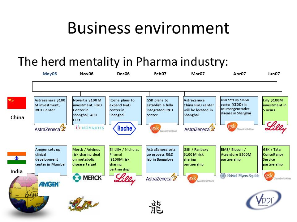 Business environment The herd mentality in Pharma industry: China India AstraZeneca $100 M investment, R&D Center May06Apr07Mar07Feb07 Jan07 Dec06 Nov06 Novartis $100 M investment, R&D Center in shanghai, 400 FTEs Merck / Advinus risk sharing deal on metabolic disease target Amgen sets up clinical development center in Mumbai Eli Lilly / Nicholas Piramal $100M risk sharing partnership AstraZeneca sets up process R&D lab in Bangalore Roche plans to expand R&D center in Shanghai GSK plans to establish a fully integrated R&D center GSK / Ranbaxy $100 M risk sharing partnership AstraZeneca China R&D center will be located in Shanghai Lilly $100M investment in 5 years BMS/ Biocon / Accenture $300M partnership GSK / Tata Consultancy Service partnership Jun07 GSK sets up a R&D center (CEDD) in neurodegenerative disease in Shanghai