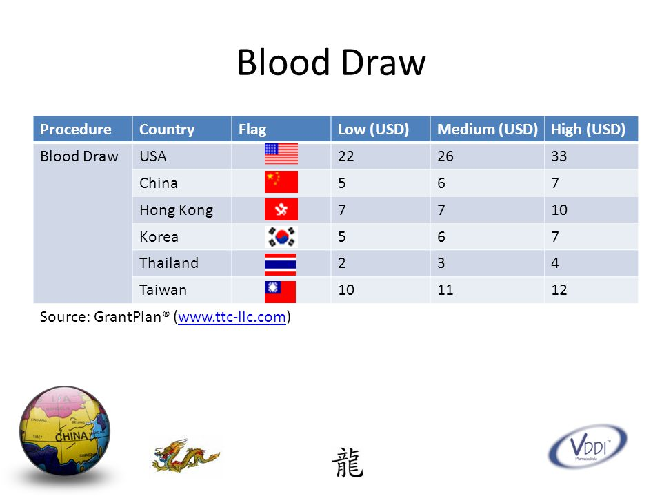 Blood Draw ProcedureCountryFlagLow (USD)Medium (USD)High (USD) Blood DrawUSA222633 China567 Hong Kong7710 Korea567 Thailand234 Taiwan101112 Source: GrantPlan® (www.ttc-llc.com)www.ttc-llc.com