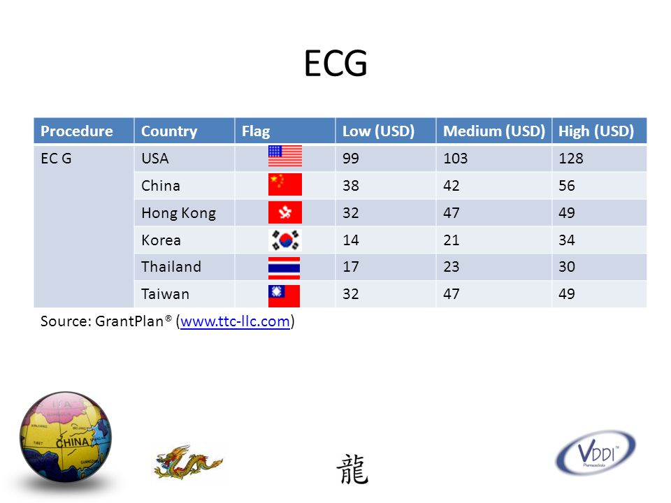 ECG ProcedureCountryFlagLow (USD)Medium (USD)High (USD) EC GUSA99103128 China384256 Hong Kong324749 Korea142134 Thailand172330 Taiwan324749 Source: GrantPlan® (www.ttc-llc.com)www.ttc-llc.com