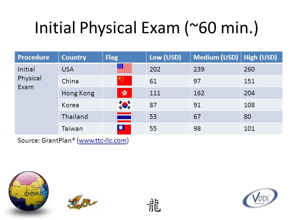 Initial Physical Exam (~60 min.) ProcedureCountryFlagLow (USD)Medium (USD)High (USD) Initial Physical Exam USA202239260 China6197151 Hong Kong111162204 Korea8791108 Thailand536780 Taiwan5598101 Source: GrantPlan® (www.ttc-llc.com)www.ttc-llc.com
