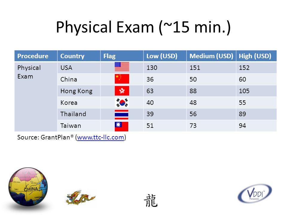 Physical Exam (~15 min.) ProcedureCountryFlagLow (USD)Medium (USD)High (USD) Physical Exam USA130151152 China365060 Hong Kong6388105 Korea404855 Thailand395689 Taiwan517394 Source: GrantPlan® (www.ttc-llc.com)www.ttc-llc.com