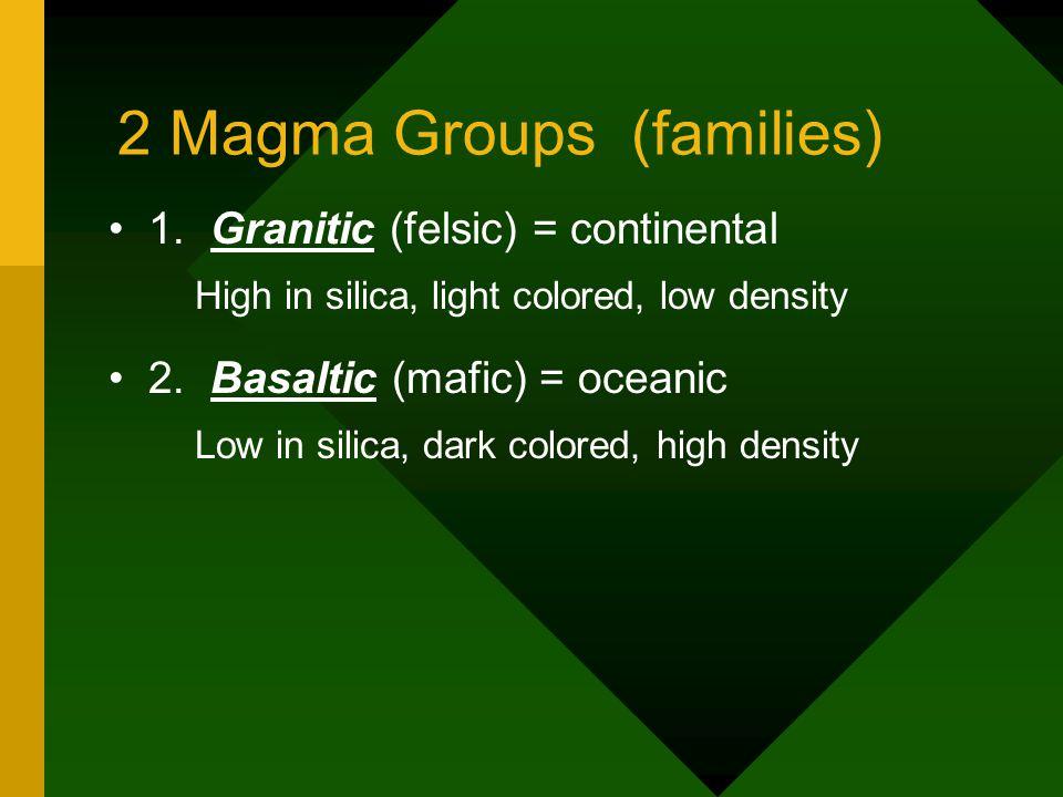 2 Magma Groups (families) 1.