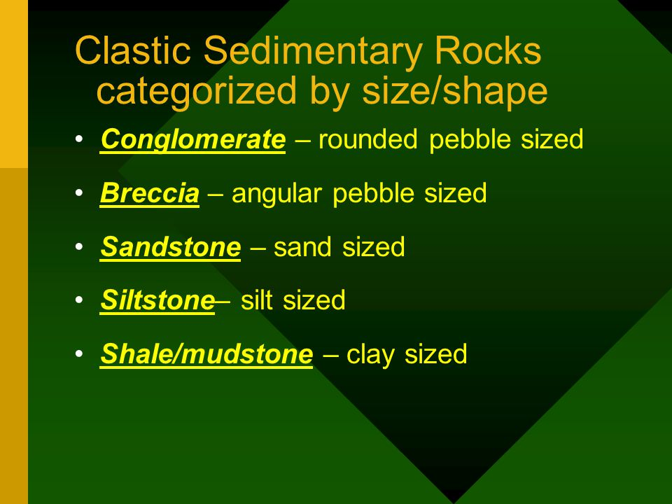 Clastic Sedimentary Rocks categorized by size/shape Conglomerate – rounded pebble sized Breccia – angular pebble sized Sandstone – sand sized Siltstone– silt sized Shale/mudstone – clay sized
