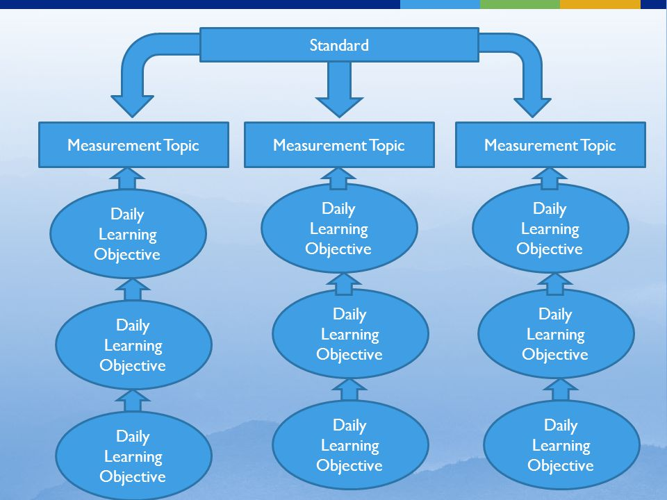 Standard Measurement Topic Daily Learning Objective Daily Learning Objective Daily Learning Objective Daily Learning Objective Daily Learning Objective Daily Learning Objective Daily Learning Objective Daily Learning Objective Daily Learning Objective