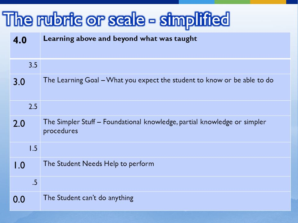 4.0 Learning above and beyond what was taught 3.5 3.0 The Learning Goal – What you expect the student to know or be able to do 2.5 2.0 The Simpler Stuff – Foundational knowledge, partial knowledge or simpler procedures 1.5 1.0 The Student Needs Help to perform.5 0.0 The Student can't do anything