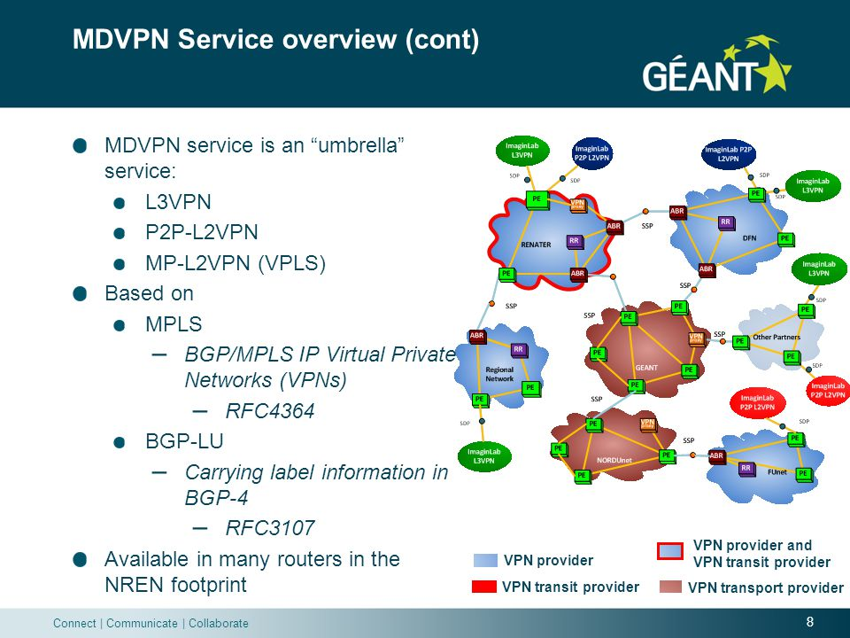 19 Connect | Communicate | Collaborate What to monitor Underlying principle behind this Multi-Domain VPN technology The LSP is extended from a PE up to the remote PE in another domain label exchange (BGP protocol) in MDVPN service for L3VPN and L2VPN (Kompella) # of peering BGP reduction VPN Route Reflector (VR) Peerings to be monitored Monitoring is decentralized: monitor SDPs and SSPs state Labeled unicast BGP peering Multi-hop BGP VPNv4 peering