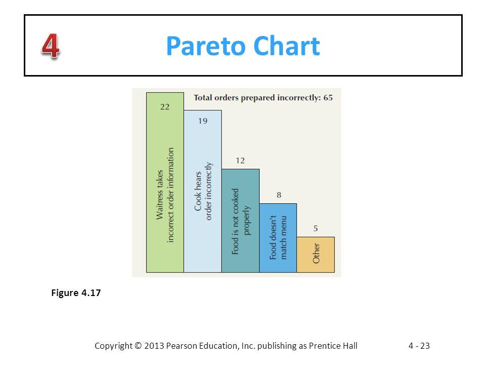 Copyright © 2013 Pearson Education, Inc. publishing as Prentice Hall4 - 23 Pareto Chart Figure 4.17