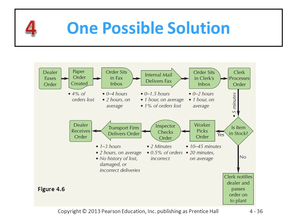 Copyright © 2013 Pearson Education, Inc. publishing as Prentice Hall4 - 36 One Possible Solution Figure 4.6