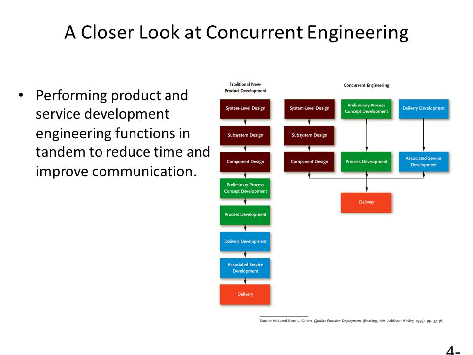 4- 58 A Closer Look at Concurrent Engineering Performing product and service development engineering functions in tandem to reduce time and improve co