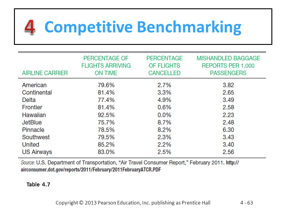 Copyright © 2013 Pearson Education, Inc. publishing as Prentice Hall4 - 63 Competitive Benchmarking Table 4.7
