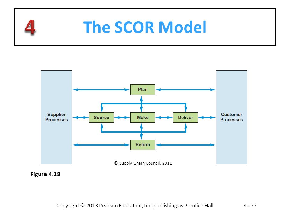 Copyright © 2013 Pearson Education, Inc. publishing as Prentice Hall4 - 77 The SCOR Model © Supply Chain Council, 2011 Figure 4.18