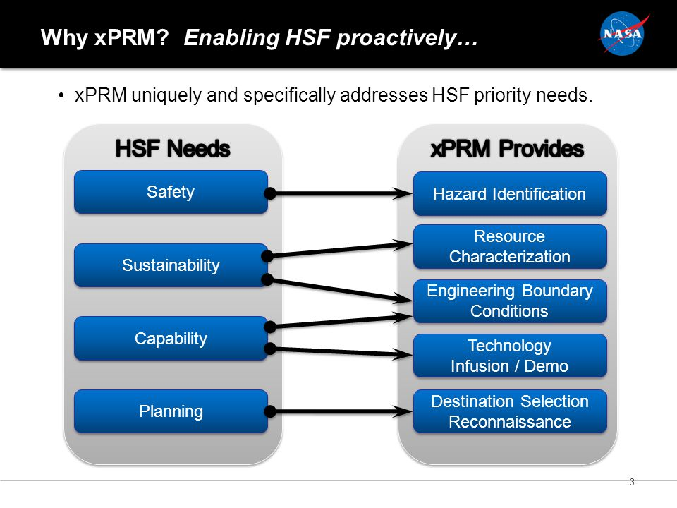 Why xPRM. Enabling HSF proactively… xPRM uniquely and specifically addresses HSF priority needs.