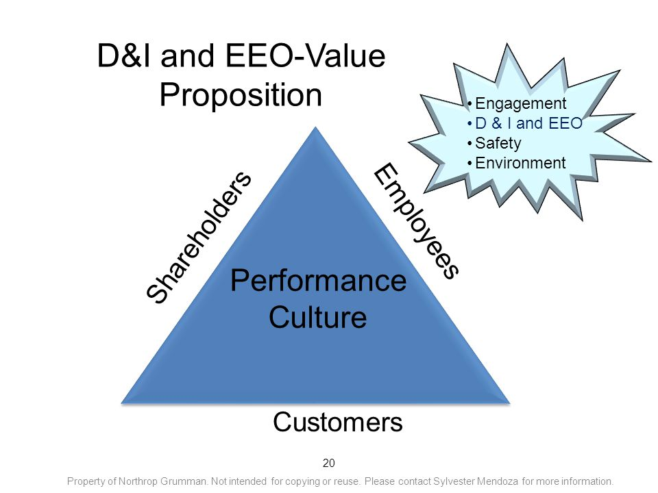 20 D&I and EEO-Value Proposition Performance Culture Shareholders Customers Employees Engagement D & I and EEO Safety Environment Property of Northrop Grumman.