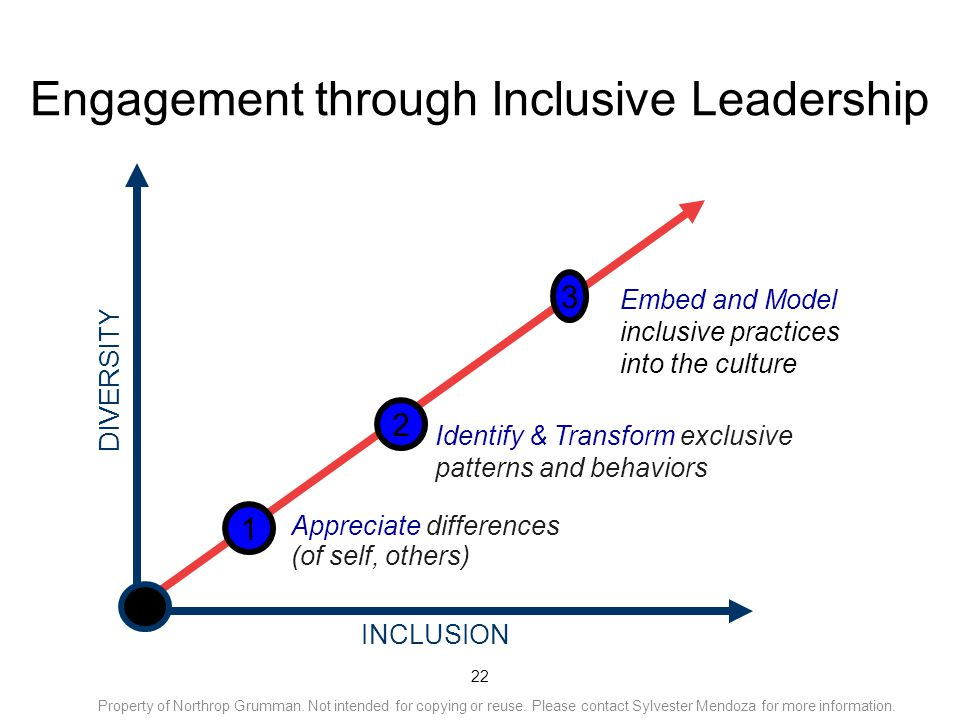 22 Engagement through Inclusive Leadership INCLUSION 1 DIVERSITY Appreciate differences (of self, others) 1 Identify & Transform exclusive patterns an