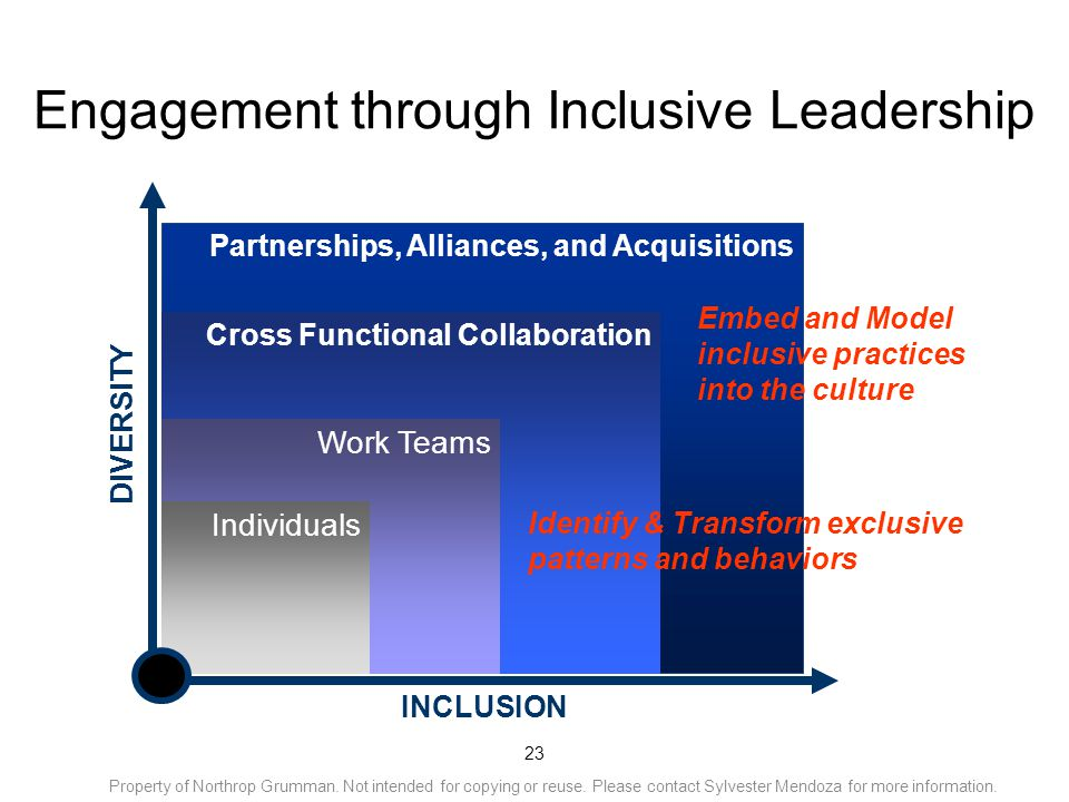 23 Engagement through Inclusive Leadership INCLUSION Appreciate differences (of self, others) 1 DIVERSITY 2 3 Partnerships, Alliances, and Acquisitions Cross Functional Collaboration Work Teams Individuals Embed and Model inclusive practices into the culture Identify & Transform exclusive patterns and behaviors Property of Northrop Grumman.