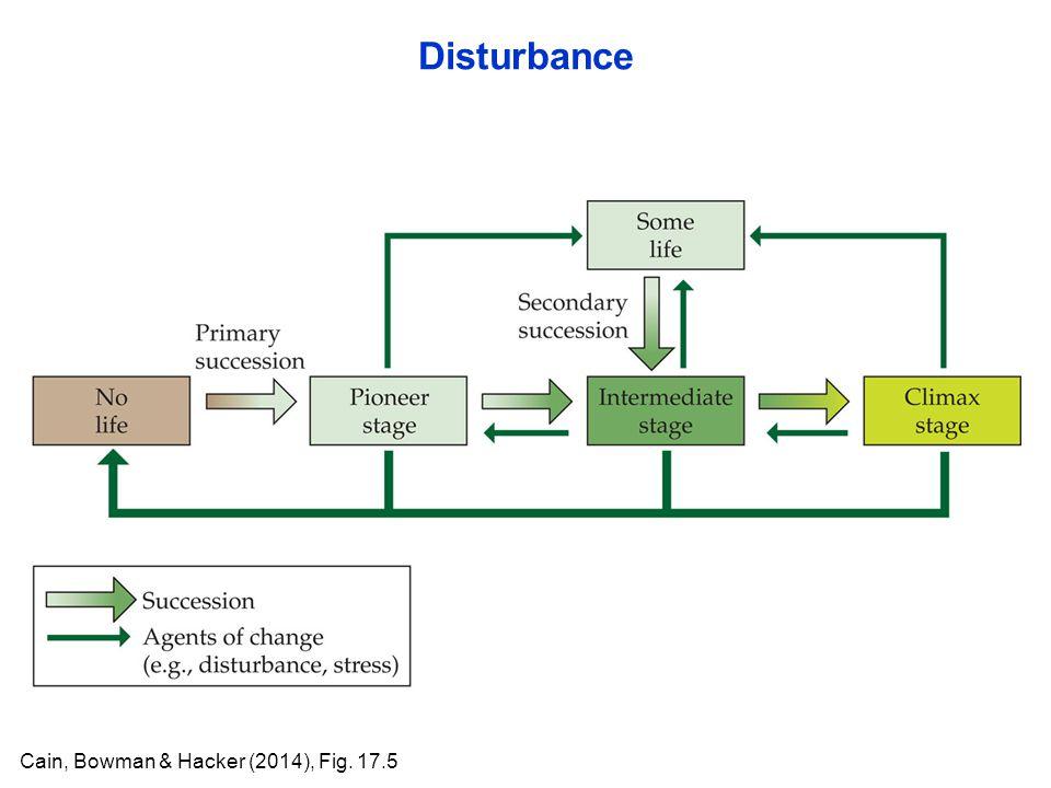 Disturbance Cain, Bowman & Hacker (2014), Fig. 17.5