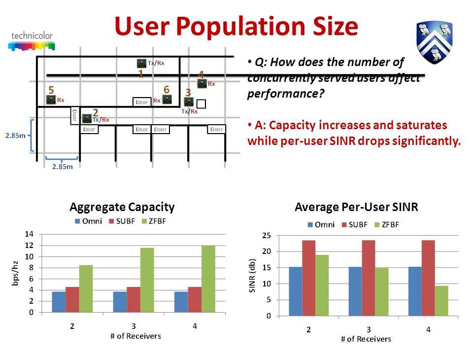 User Population Size Aggregate CapacityAverage Per-User SINR Q: How does the number of concurrently served users affect performance.